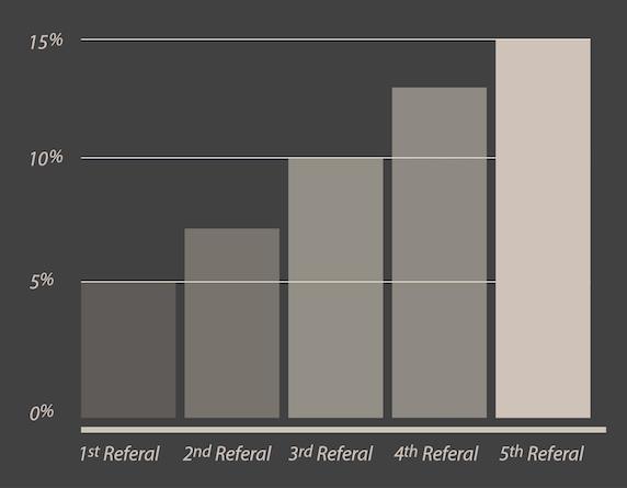 privilege-graph