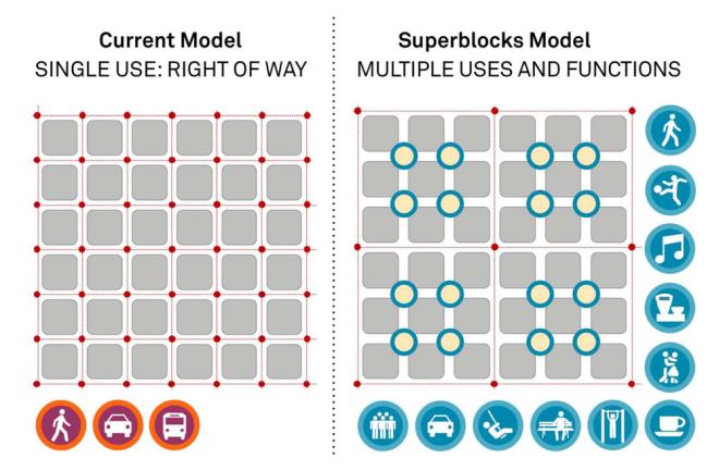 The New Pedestrian friendly Superblocks of Barcelona Image